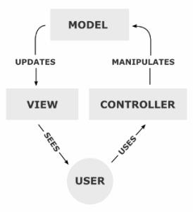 MVC - Model - View -Controller