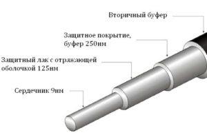 Что такое оптоволокно?